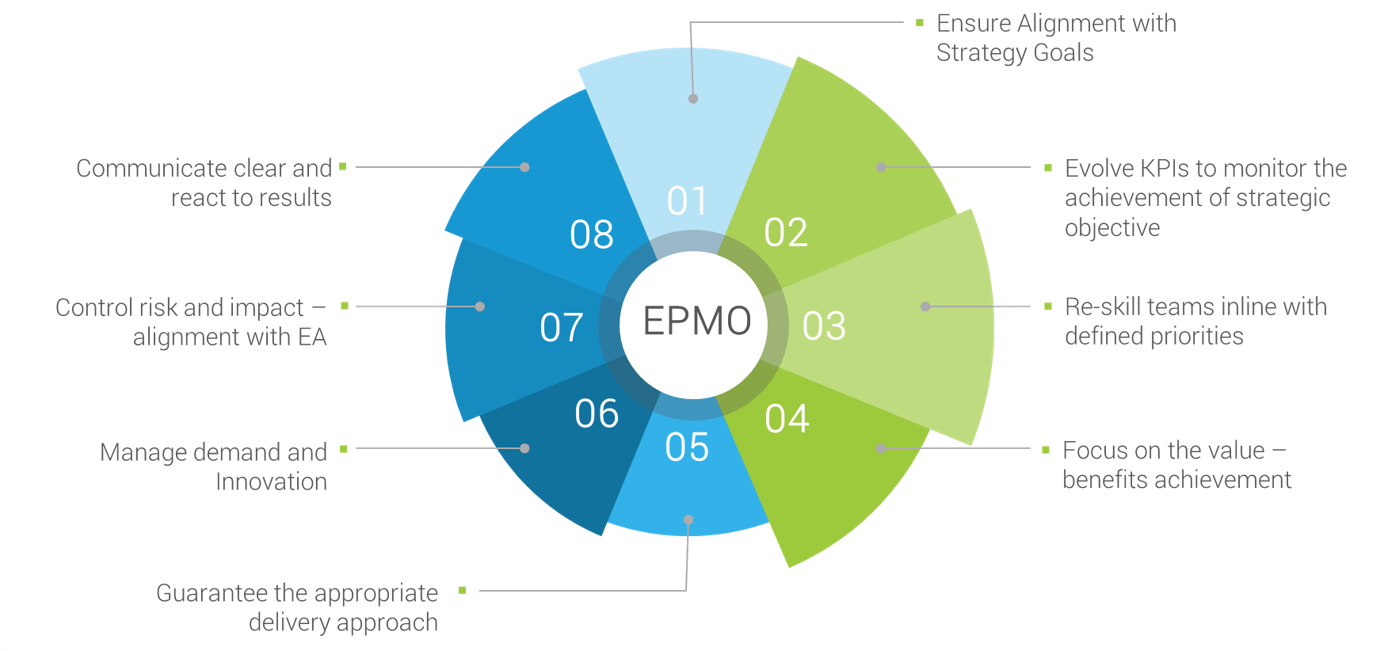 Digital Enterprise Management – EPMO Infographic