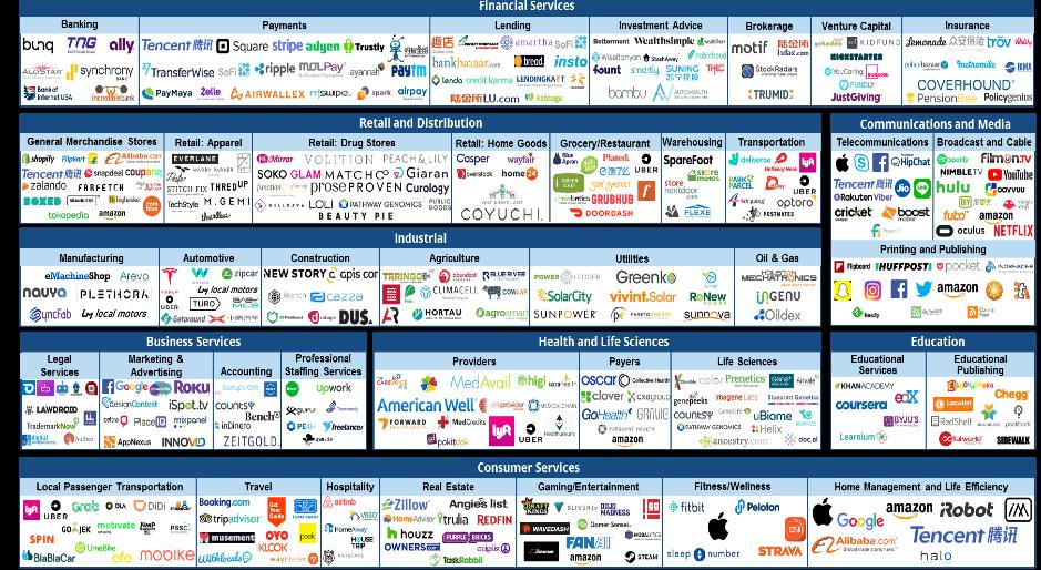 Figura 1 - IDC Market Glance - Digital Disruptors