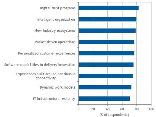 """Fonte:IDC's CEO Survey, 2019 -Nota: O gráfico apresenta a percentagem de CEOs que responderam que o tema era """"mais"""" ou """"significativamente mais"""" importante"""