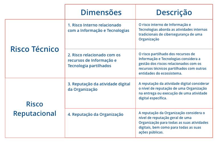 Tabela 1 - Dimensões de uma framework de confianç<i>a</i>