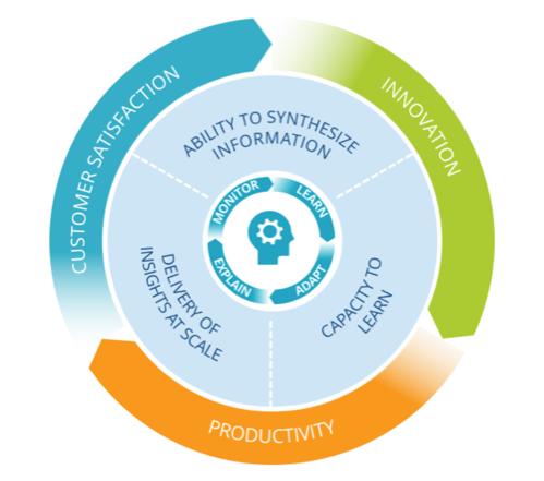 Figura 1: Futuro da Inteligência Empresarial | Fonte: IDC,2020