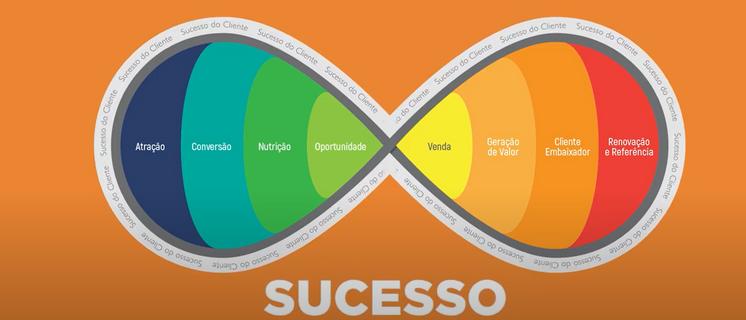 Conquiste Novos Clientes e Aumente Resultados com o Inbound Marketing