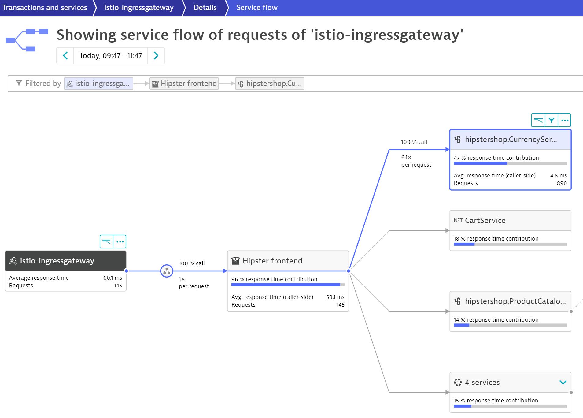 Istio-Envoy-Service-flow-1