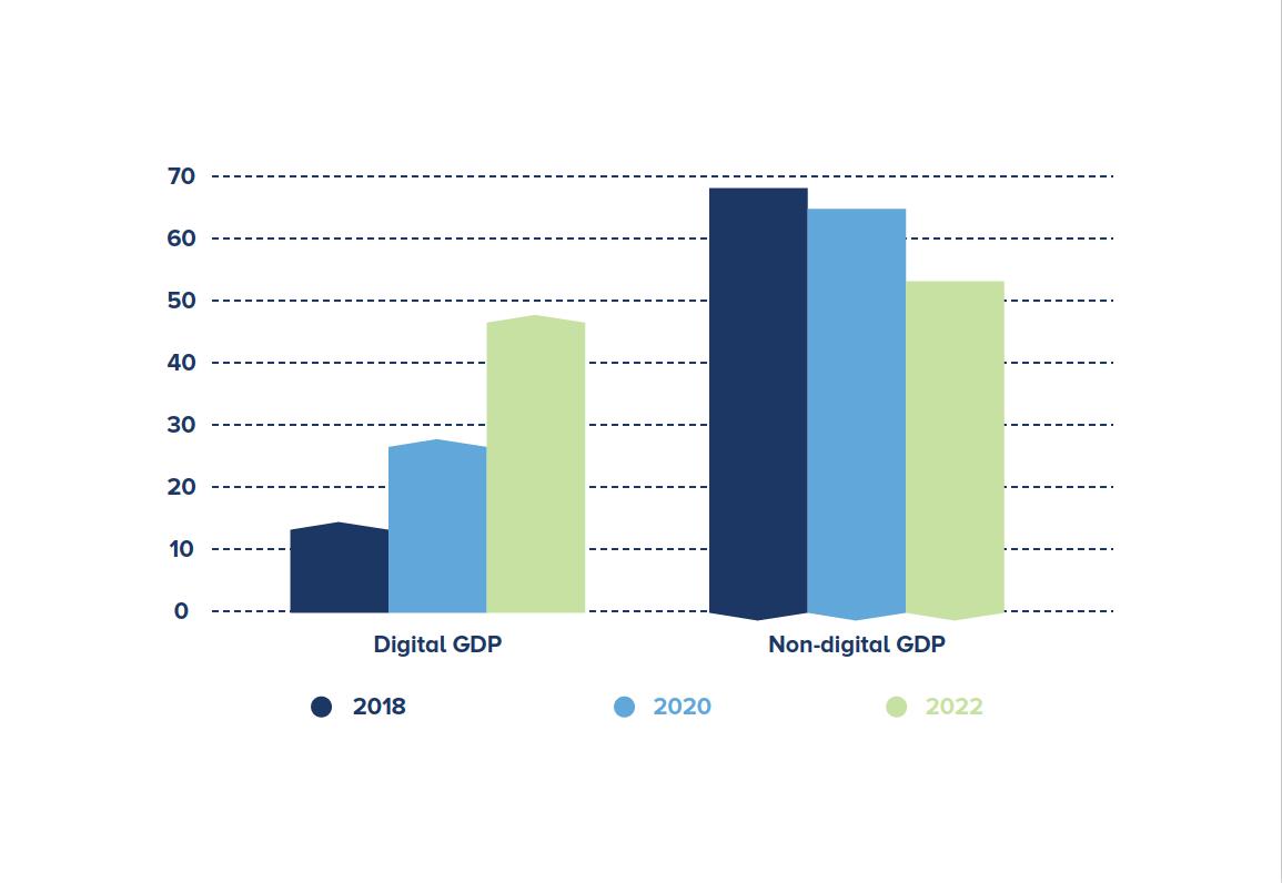Figura 1 – PIB nominal mundial impulsionado por Organizações transformadas digitalmente versus outras Organizações, 2018, 2020 e 2022
