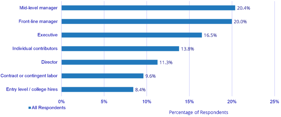 Fonte: IDC Talent Management in Manufacturing Survey, 2020