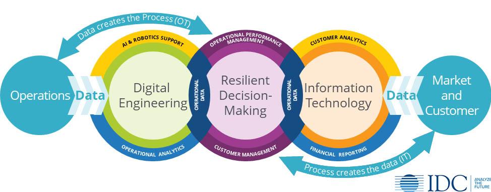 Fonte: IDC A Engenharia Digital é a Gestão Intermédia do Futuro das Operações