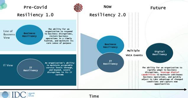 O percurso para a resiliência digital
