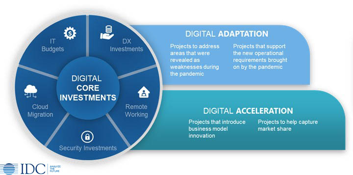 Elementos do Índice de Investimento de Resiliência Digital IDC