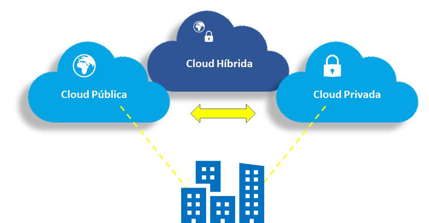 Cloud-Hibrida-2-1
