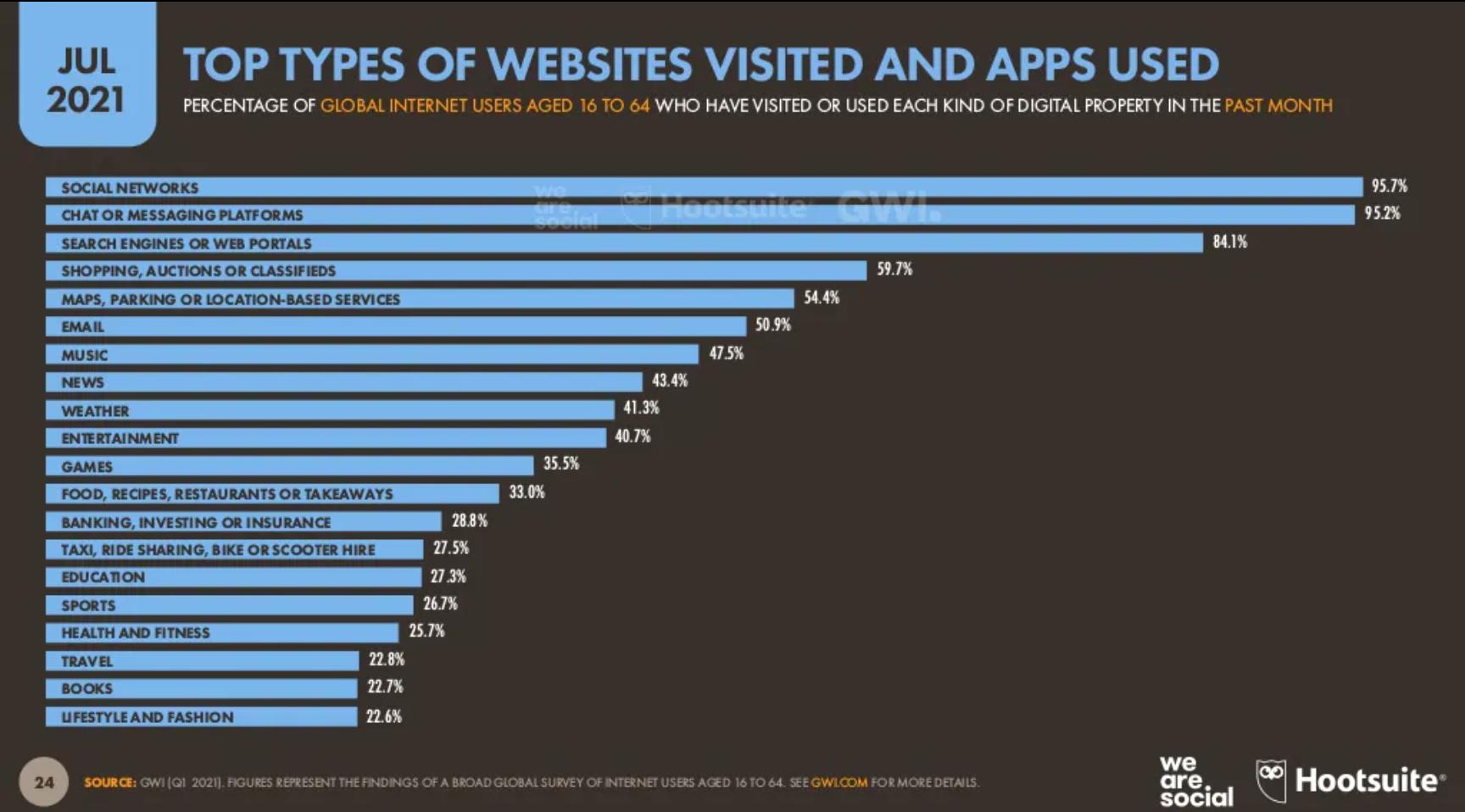 Tipos de sites visitados em julho/2021